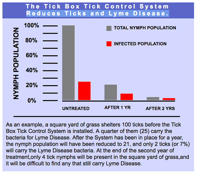 graph showing the effectiveness of tick box tick control against the spread of Lyme
